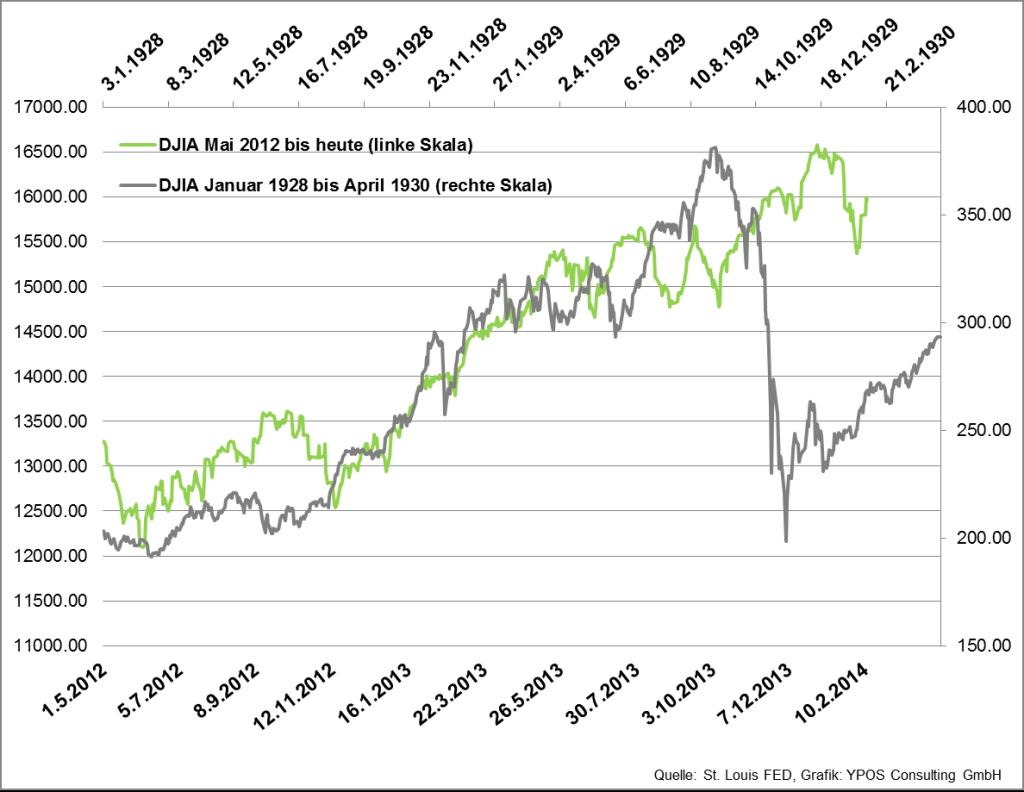 Aktienkurse Heute