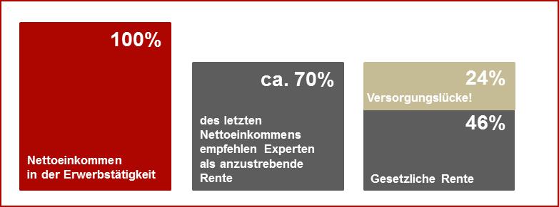 Private_AV_Versorgungslücke